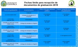 Fechas para recepción de documentos de graduación 2019